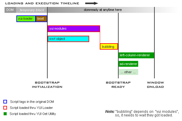 Loading and Execution Timeline
